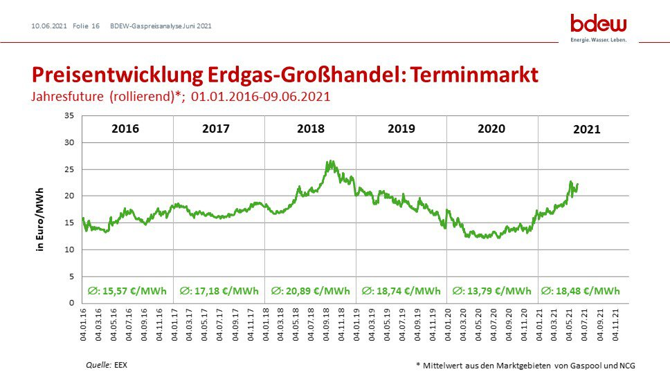 Preisentwicklung Erdgas-Großhandel: Terminmarkt