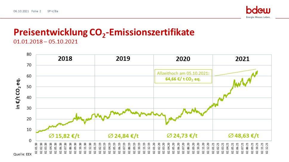 Grafik zur Preisentwicklung der CO2-Emissionszertifikate