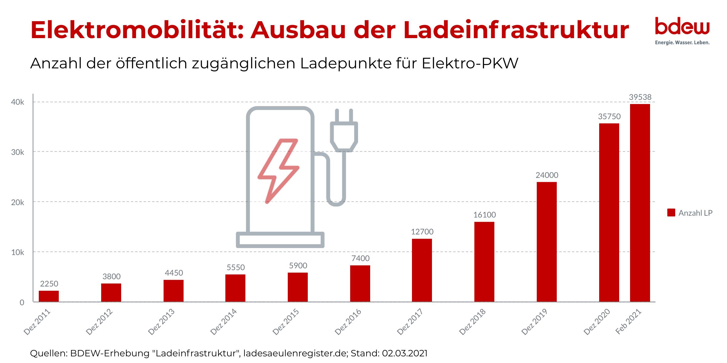 Elektromobilität: Entwicklung der öffentlichen Ladepunkte 2011 - 2021