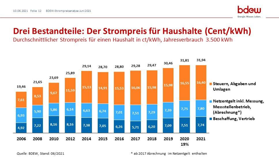 Grafik zu der Entwicklung der Strompreisbestandteile für Haushalte