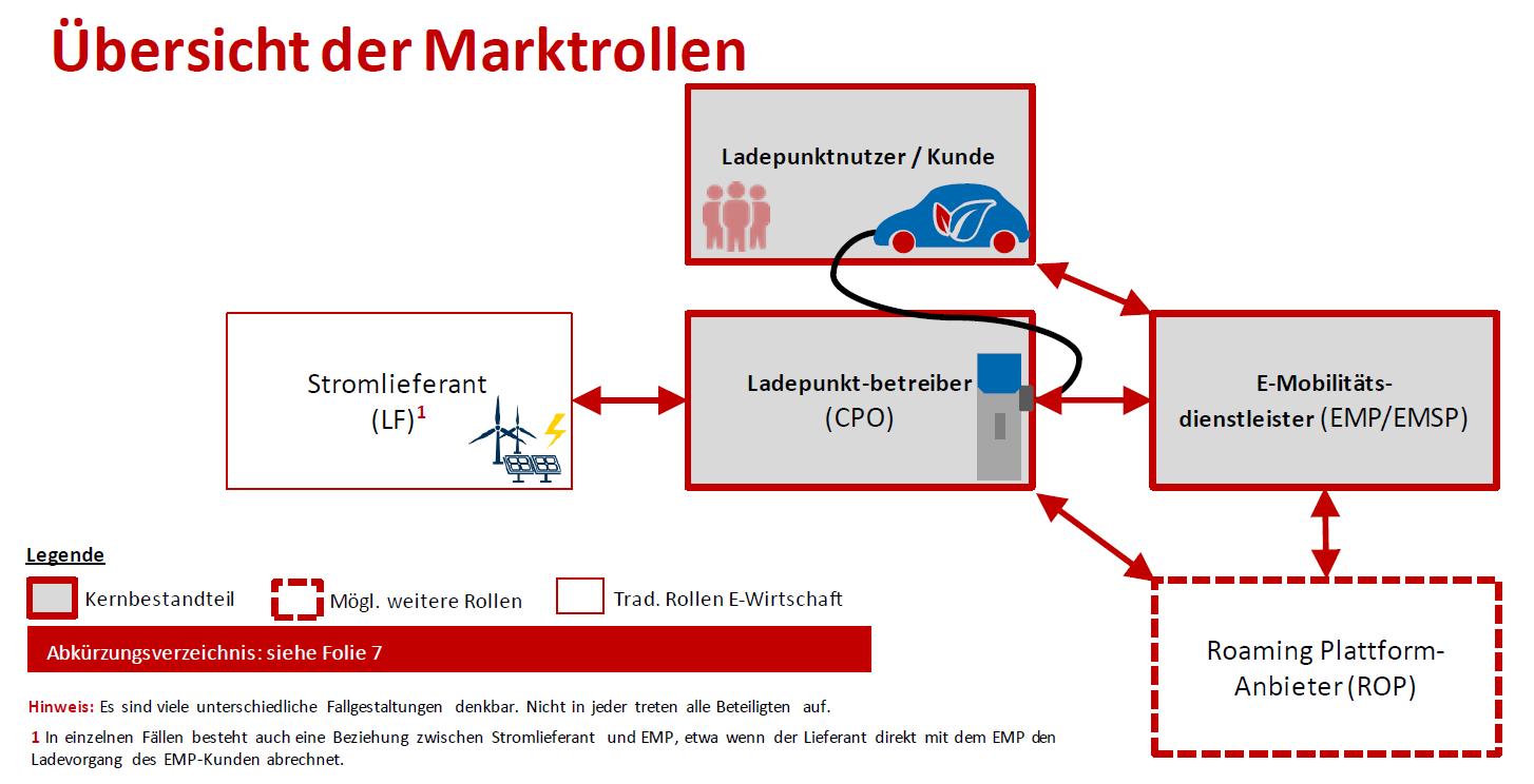 E-Mobilität: Definition der Ladeinfrastruktur-Marktrollen