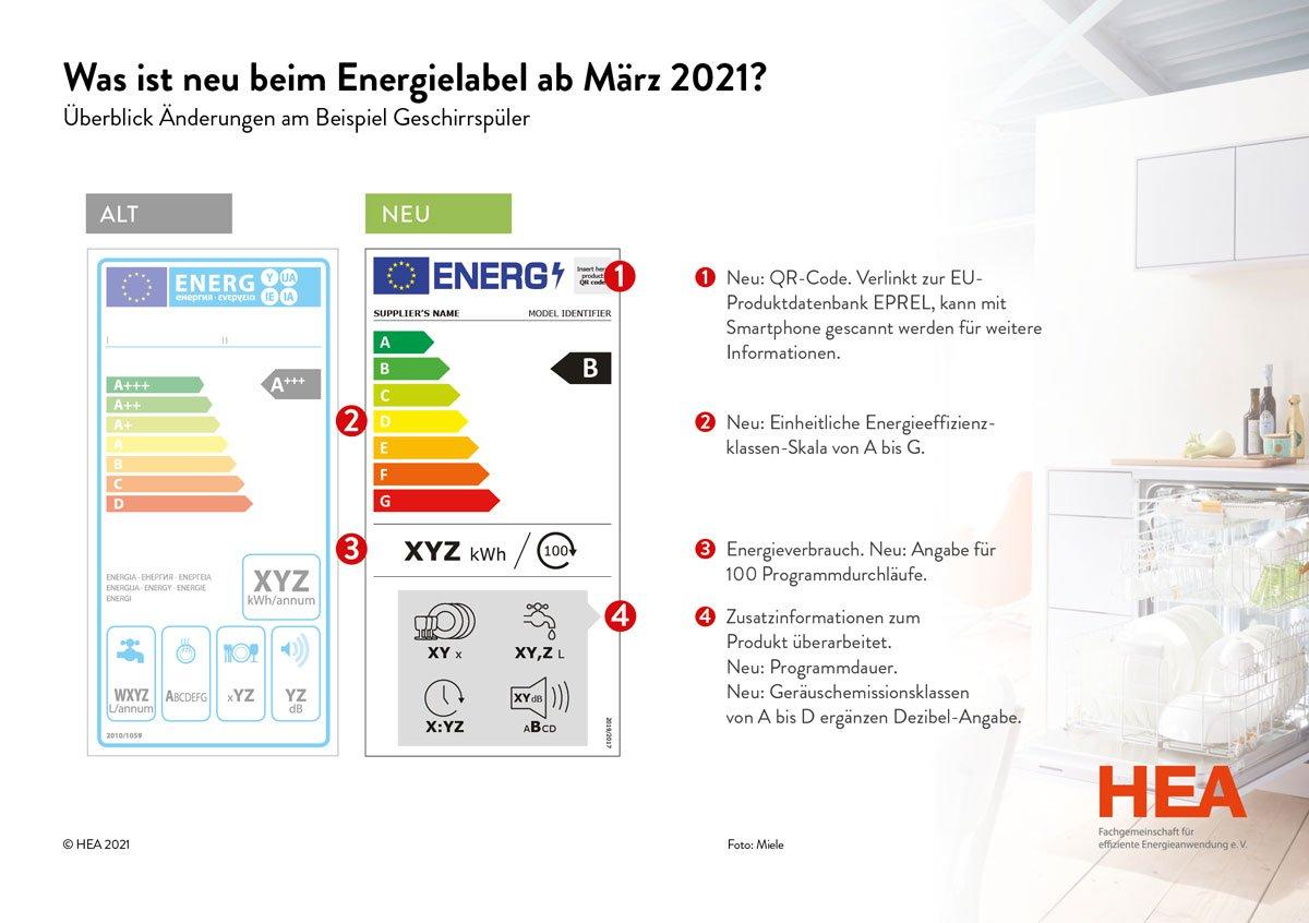 Was ist neu beim Energielabel ab März 2021?